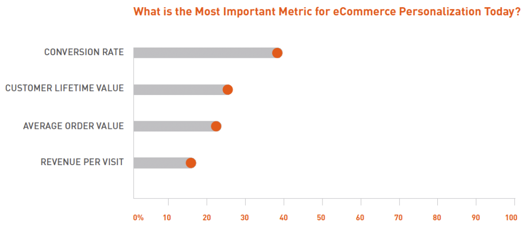 Graph showing metrics for ecommerce personalization